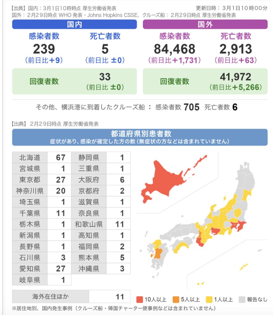 2020년 3월 1일 일본 코로나19 확진자수