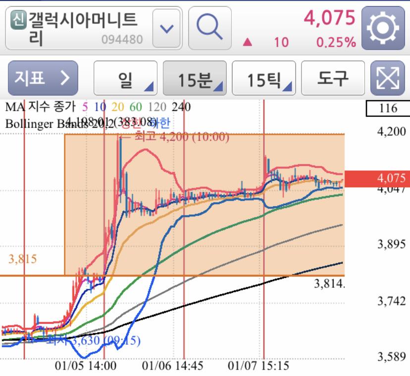 갤럭시아머니트리 15분봉 차트