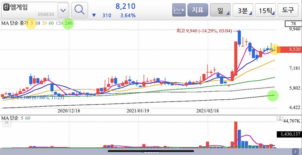엠게임 일봉차트 (2021. 3.19 기준)